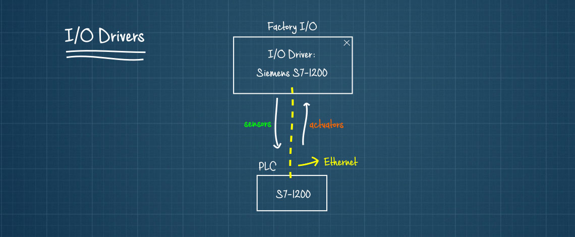 5  Controlling with a PLC - FACTORY I/O
